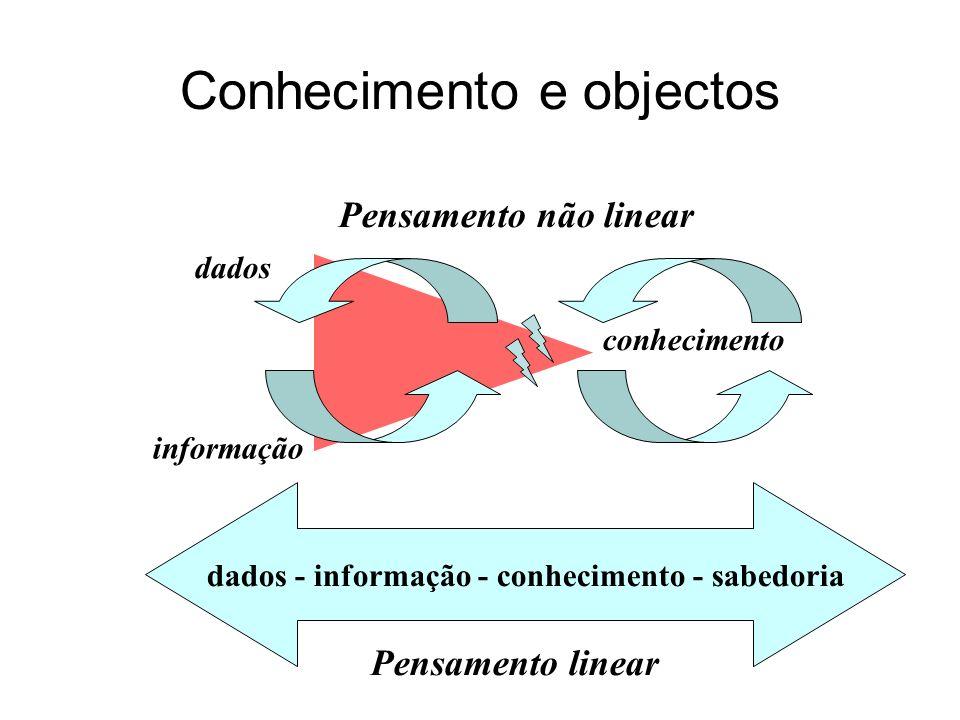 Conhecimento e objectos dados - informação - conhecimento - sabedoria Pensamento linear Pensamento não linear conhecimento dados informação