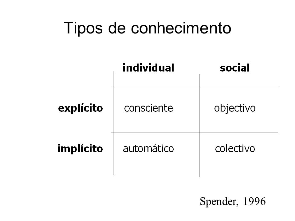 Tipos de conhecimento Spender, 1996