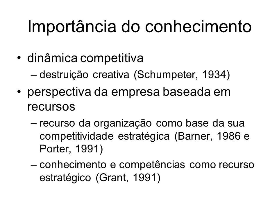 Importância do conhecimento dinâmica competitiva –destruição creativa (Schumpeter, 1934) perspectiva da empresa baseada em recursos –recurso da organi