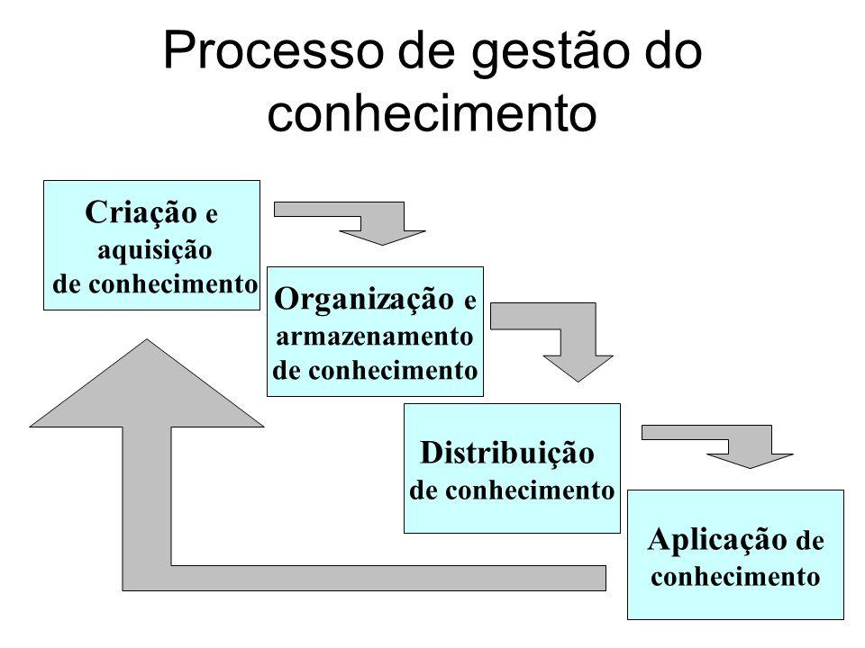 Processo de gestão do conhecimento Criação e aquisição de conhecimento Organização e armazenamento de conhecimento Distribuição de conhecimento Aplica