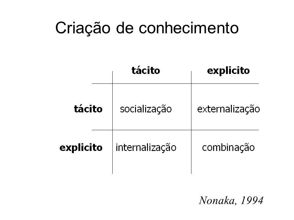 Criação de conhecimento Nonaka, 1994