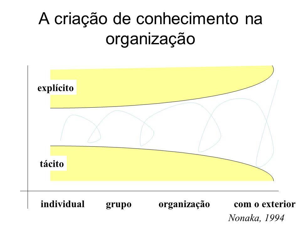 A criação de conhecimento na organização individualgrupoorganizaçãocom o exterior Nonaka, 1994 explícito tácito