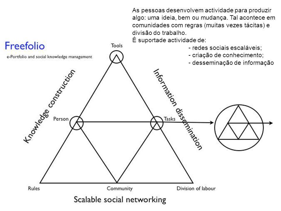As pessoas desenvolvem actividade para produzir algo: uma ideia, bem ou mudança. Tal acontece em comunidades com regras (muitas vezes tácitas) e divis
