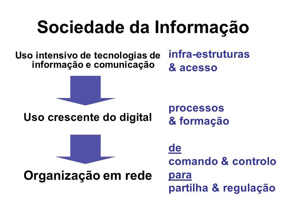 Sociedade da Informação Uso intensivo de tecnologias de informação e comunicação Uso crescente do digital Organização em rede infra-estruturas & acess