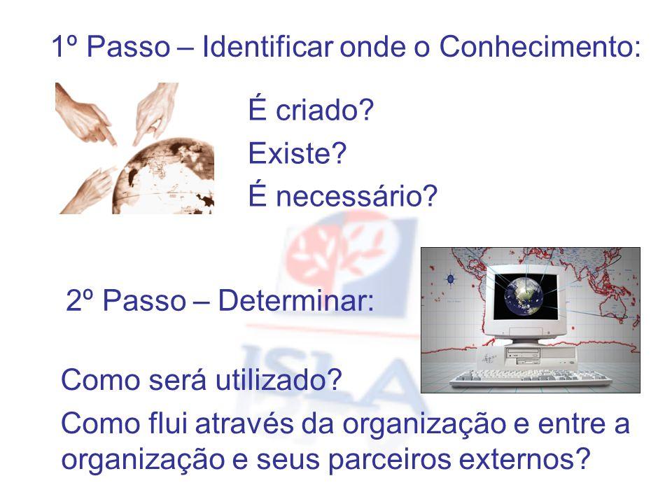1º Passo – Identificar onde o Conhecimento: É criado? Existe? É necessário? Como será utilizado? Como flui através da organização e entre a organizaçã