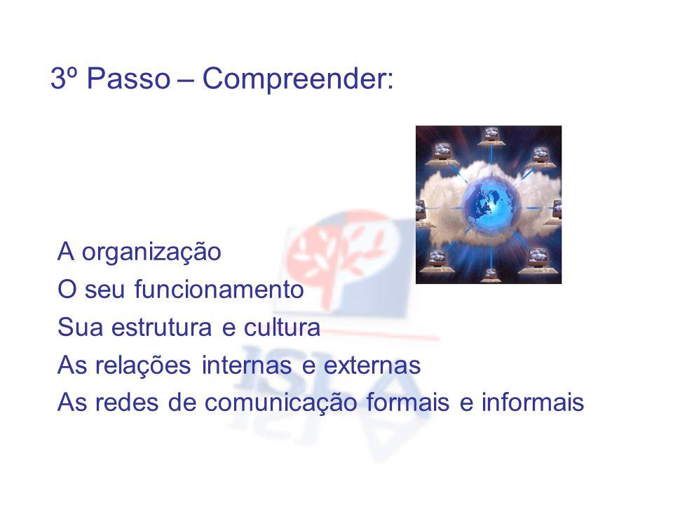 A organização O seu funcionamento Sua estrutura e cultura As relações internas e externas As redes de comunicação formais e informais 3º Passo – Compr