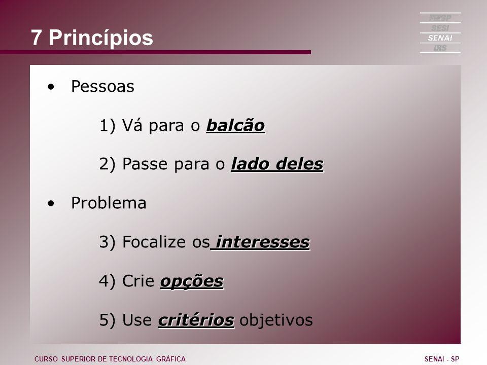 7 Princípios Pessoas balcão 1) Vá para o balcão lado deles 2) Passe para o lado deles Problema interesses 3) Focalize os interesses opções 4) Crie opç