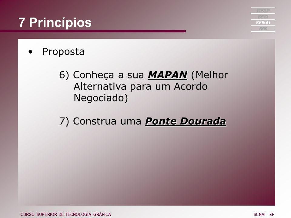 7 Princípios Proposta MAPAN 6) Conheça a sua MAPAN (Melhor Alternativa para um Acordo Negociado) Ponte Dourada 7) Construa uma Ponte Dourada CURSO SUP