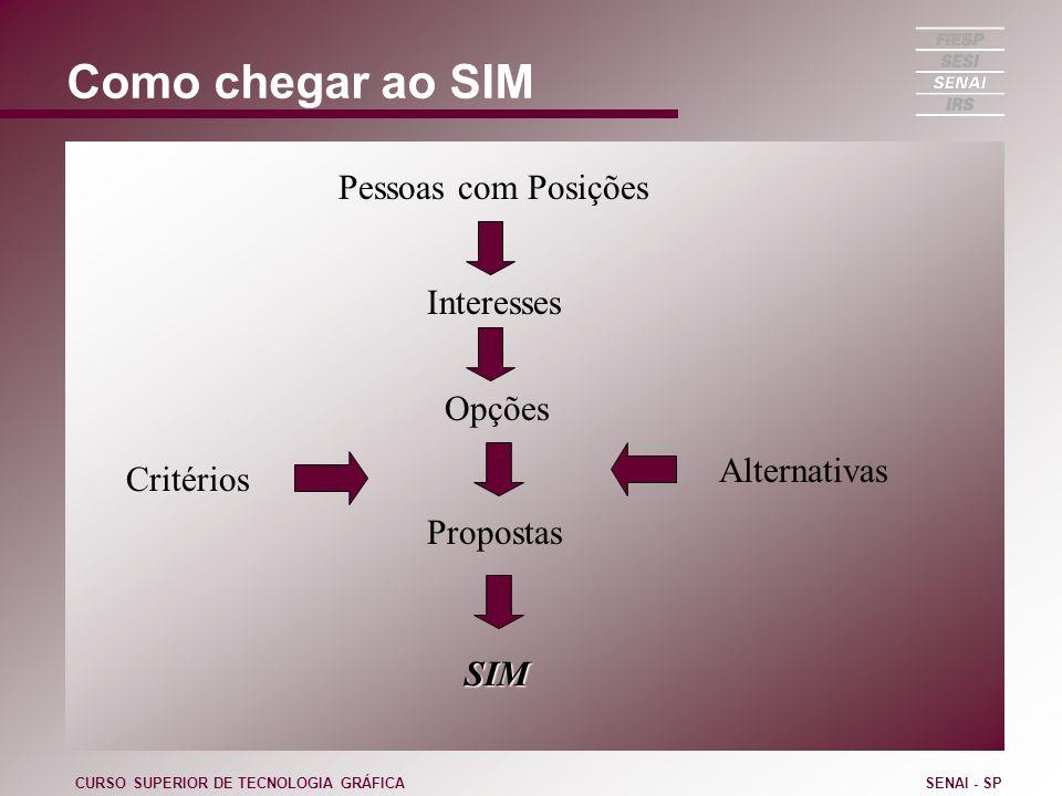 Como chegar ao SIM CURSO SUPERIOR DE TECNOLOGIA GRÁFICASENAI - SP Pessoas com Posições Interesses Opções Critérios Alternativas Propostas SIM