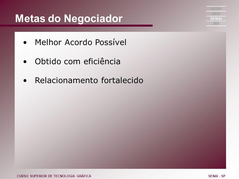 Metas do Negociador Melhor Acordo Possível Obtido com eficiência Relacionamento fortalecido CURSO SUPERIOR DE TECNOLOGIA GRÁFICASENAI - SP