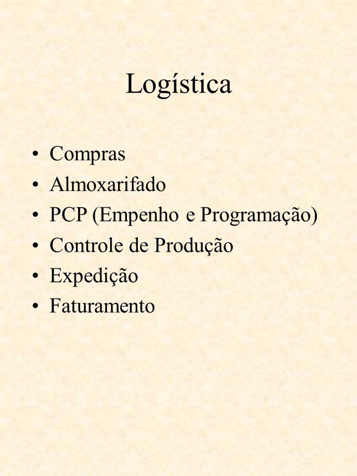 Logística Compras Almoxarifado PCP (Empenho e Programação) Controle de Produção Expedição Faturamento