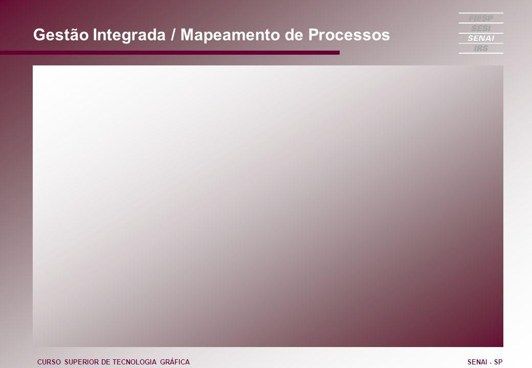Gestão Integrada / Mapeamento de Processos CURSO SUPERIOR DE TECNOLOGIA GRÁFICASENAI - SP