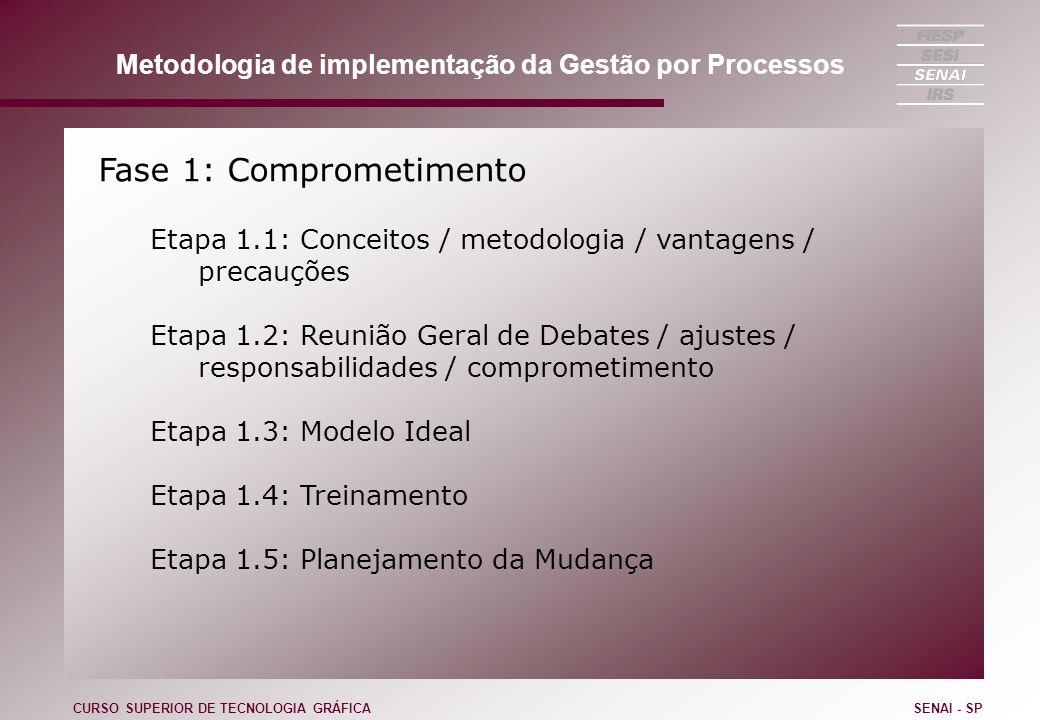 Metodologia de implementação da Gestão por Processos Fase 1: Comprometimento Etapa 1.1: Conceitos / metodologia / vantagens / precauções Etapa 1.2: Re