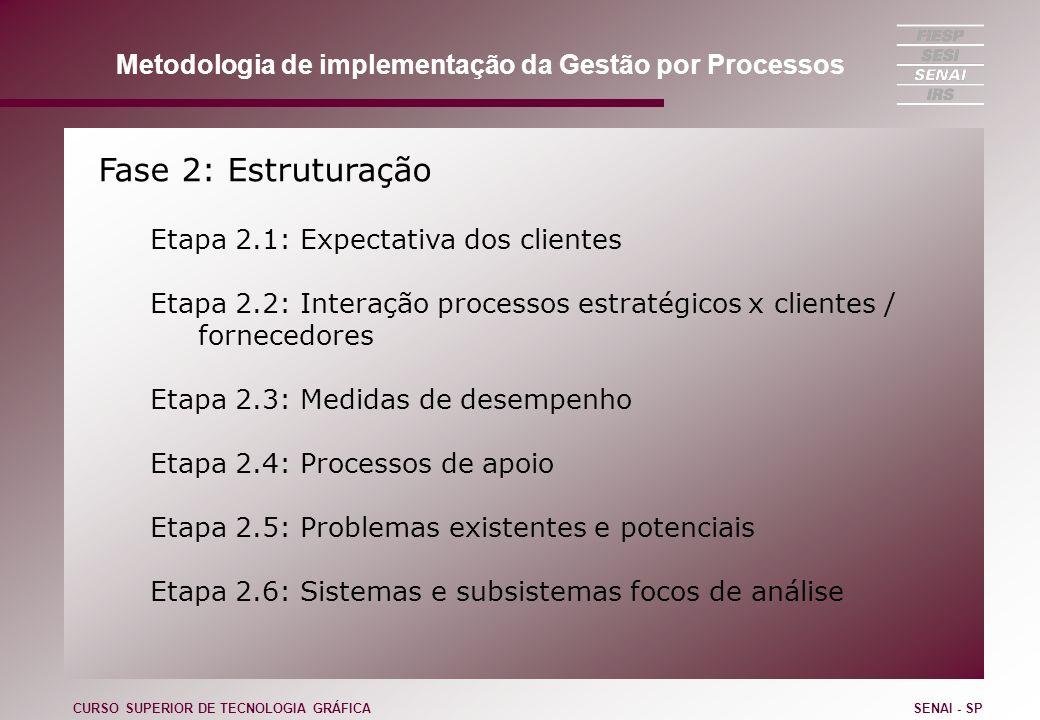 Fase 2: Estruturação Etapa 2.1: Expectativa dos clientes Etapa 2.2: Interação processos estratégicos x clientes / fornecedores Etapa 2.3: Medidas de d