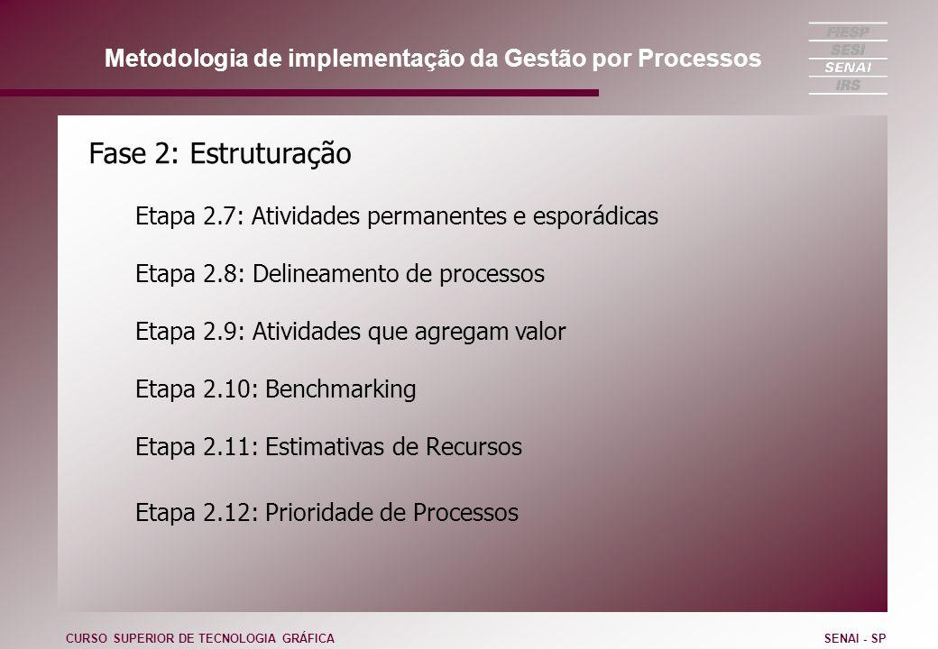 Fase 2: Estruturação Etapa 2.7: Atividades permanentes e esporádicas Etapa 2.8: Delineamento de processos Etapa 2.9: Atividades que agregam valor Etap