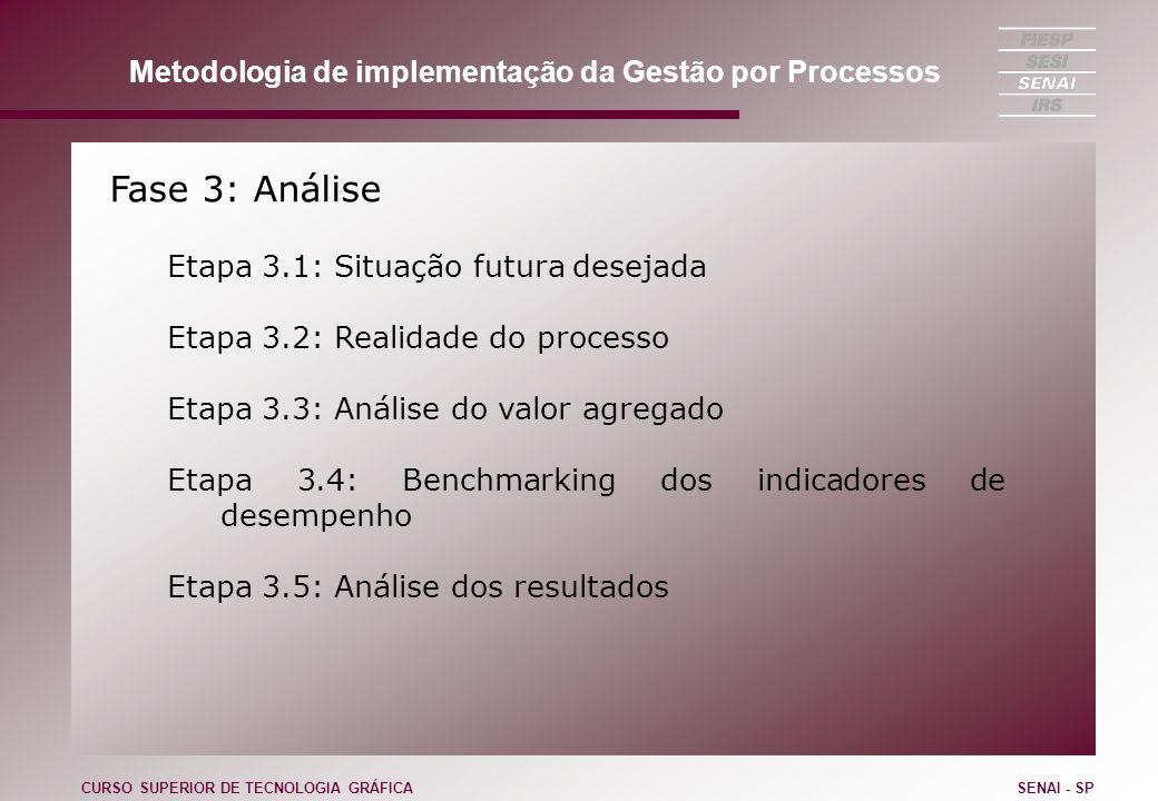 Fase 3: Análise Etapa 3.1: Situação futura desejada Etapa 3.2: Realidade do processo Etapa 3.3: Análise do valor agregado Etapa 3.4: Benchmarking dos