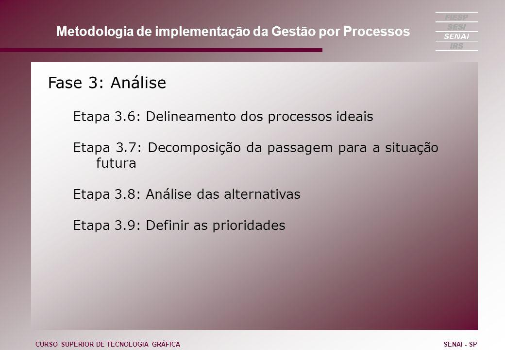 Fase 3: Análise Etapa 3.6: Delineamento dos processos ideais Etapa 3.7: Decomposição da passagem para a situação futura Etapa 3.8: Análise das alterna