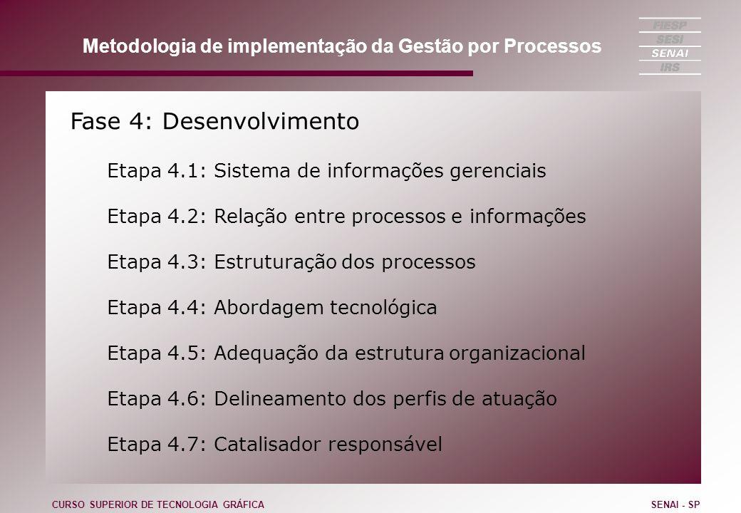 Fase 4: Desenvolvimento Etapa 4.1: Sistema de informações gerenciais Etapa 4.2: Relação entre processos e informações Etapa 4.3: Estruturação dos proc