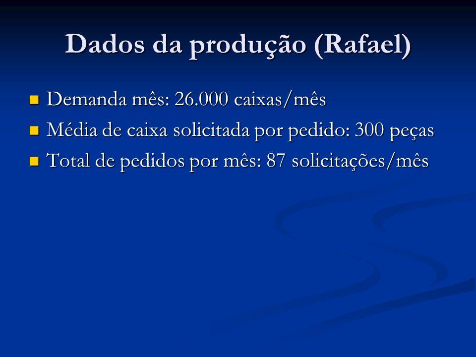 Dados da produção (Rafael) Demanda mês: 26.000 caixas/mês Demanda mês: 26.000 caixas/mês Média de caixa solicitada por pedido: 300 peças Média de caixa solicitada por pedido: 300 peças Total de pedidos por mês: 87 solicitações/mês Total de pedidos por mês: 87 solicitações/mês