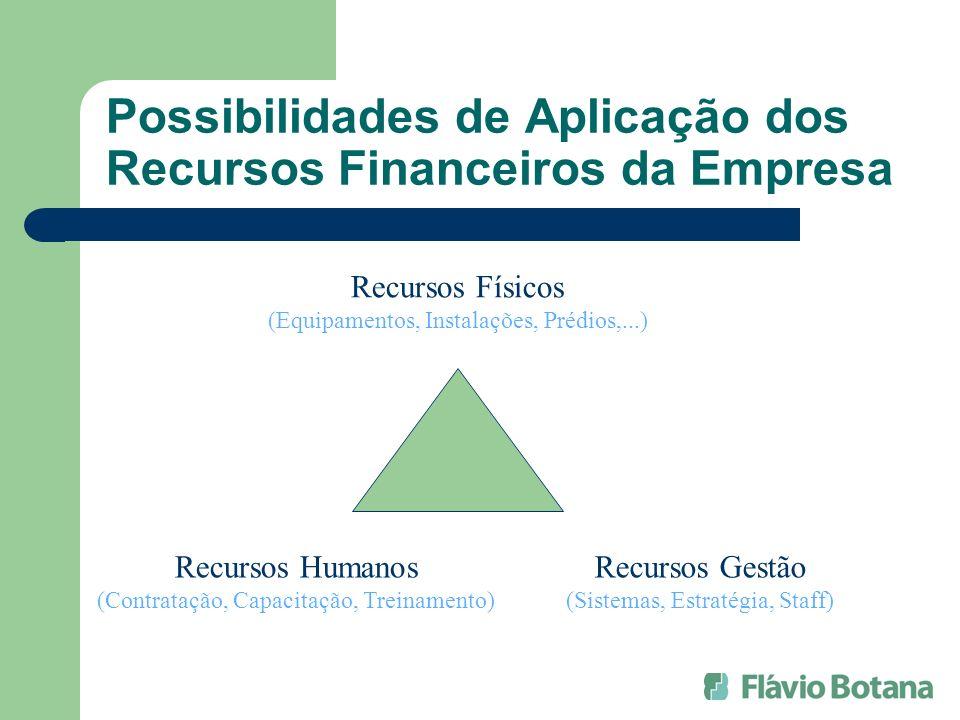 Possibilidades de Aplicação dos Recursos Financeiros da Empresa Recursos Físicos (Equipamentos, Instalações, Prédios,...) Recursos Gestão (Sistemas, E
