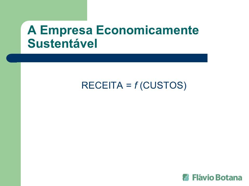 A Empresa Economicamente Sustentável RECEITA = f (CUSTOS)