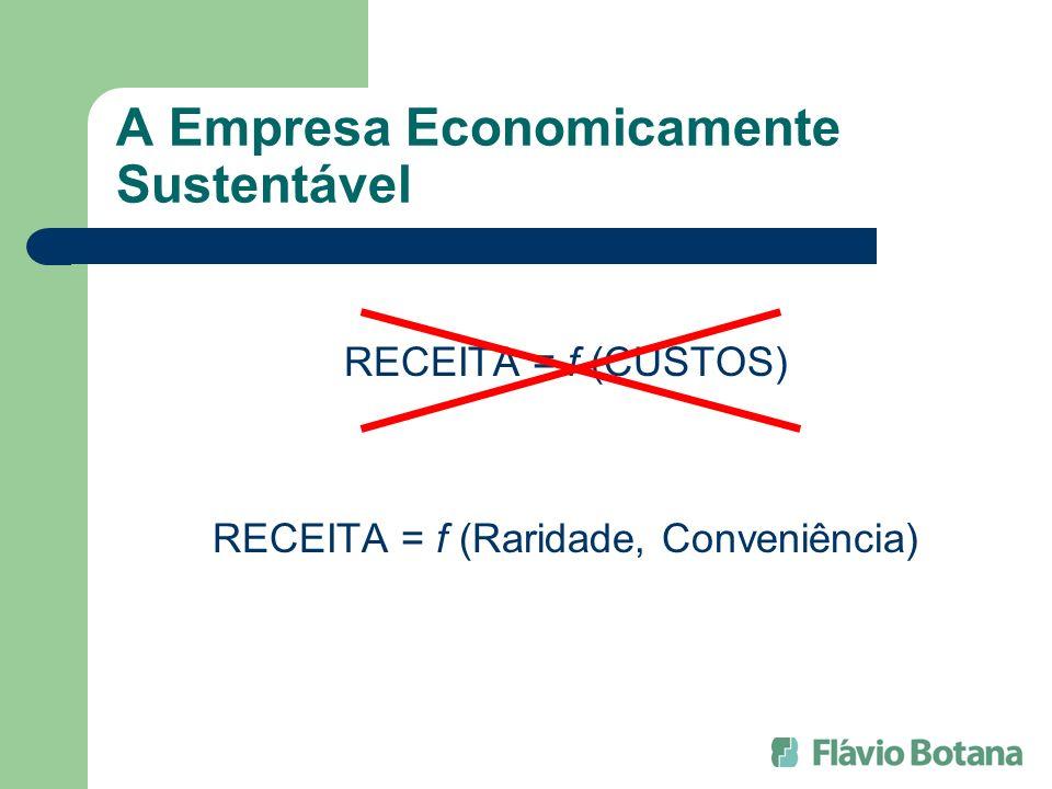 A Empresa Economicamente Sustentável RECEITA = f (CUSTOS) RECEITA = f (Raridade, Conveniência)