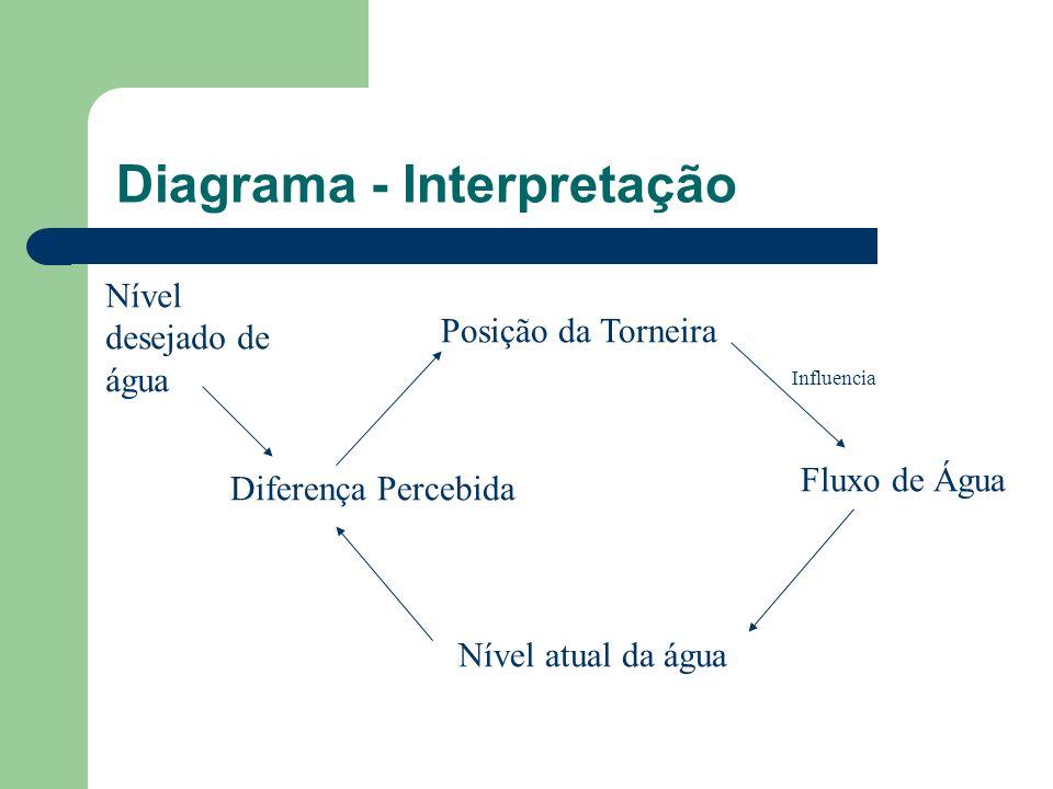 Diagrama - Interpretação Posição da Torneira Fluxo de Água Nível atual da água Diferença Percebida Nível desejado de água Influencia