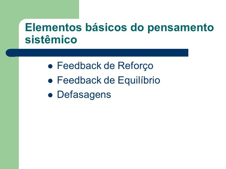 Elementos básicos do pensamento sistêmico Feedback de Reforço Feedback de Equilíbrio Defasagens