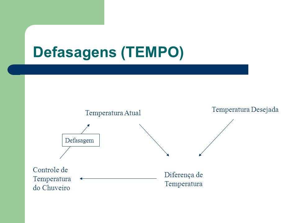 Defasagens (TEMPO) Temperatura Atual Diferença de Temperatura Controle de Temperatura do Chuveiro Temperatura Desejada Defasagem