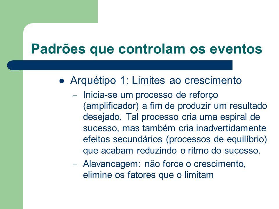 Padrões que controlam os eventos Arquétipo 1: Limites ao crescimento – Inicia-se um processo de reforço (amplificador) a fim de produzir um resultado