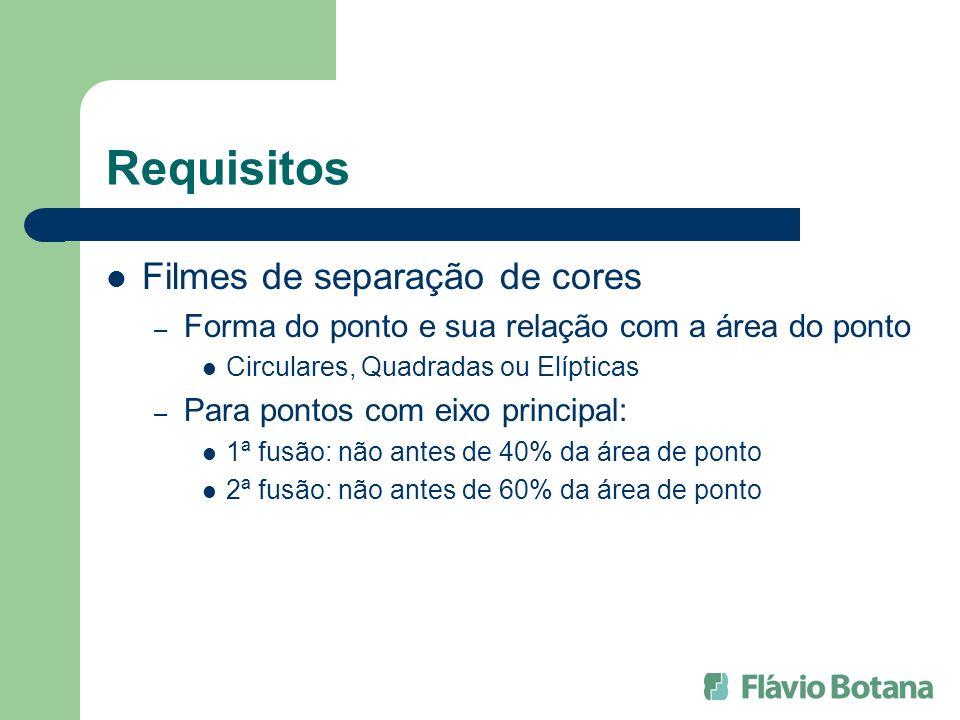 Requisitos Filmes de separação de cores – Forma do ponto e sua relação com a área do ponto Circulares, Quadradas ou Elípticas – Para pontos com eixo p