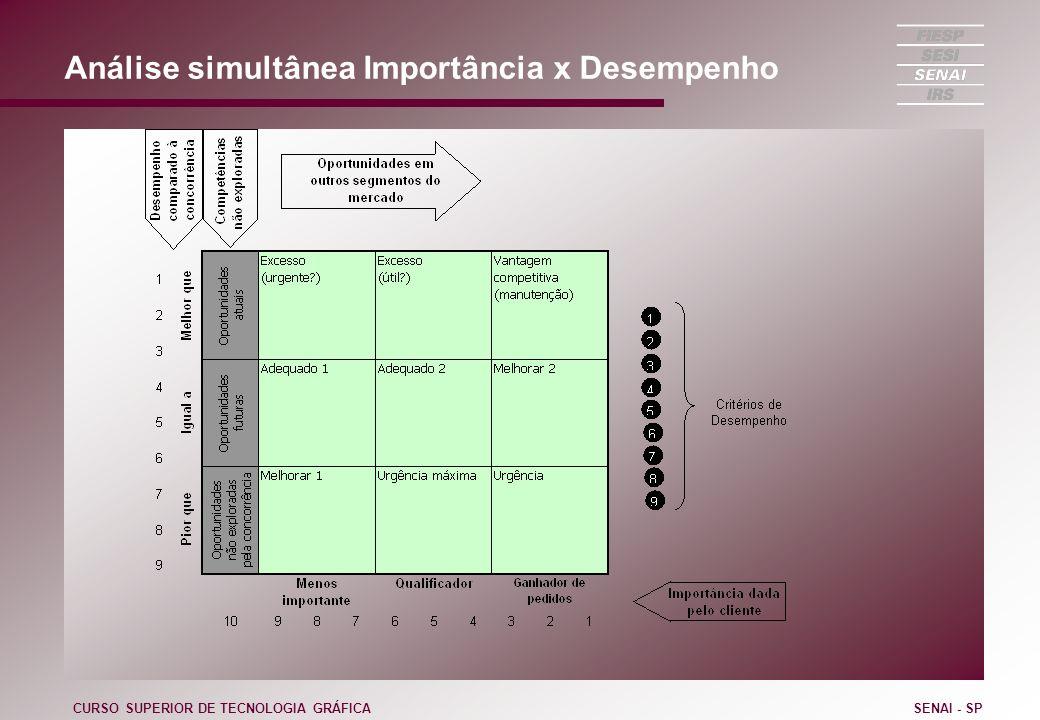 Análise simultânea Importância x Desempenho CURSO SUPERIOR DE TECNOLOGIA GRÁFICASENAI - SP
