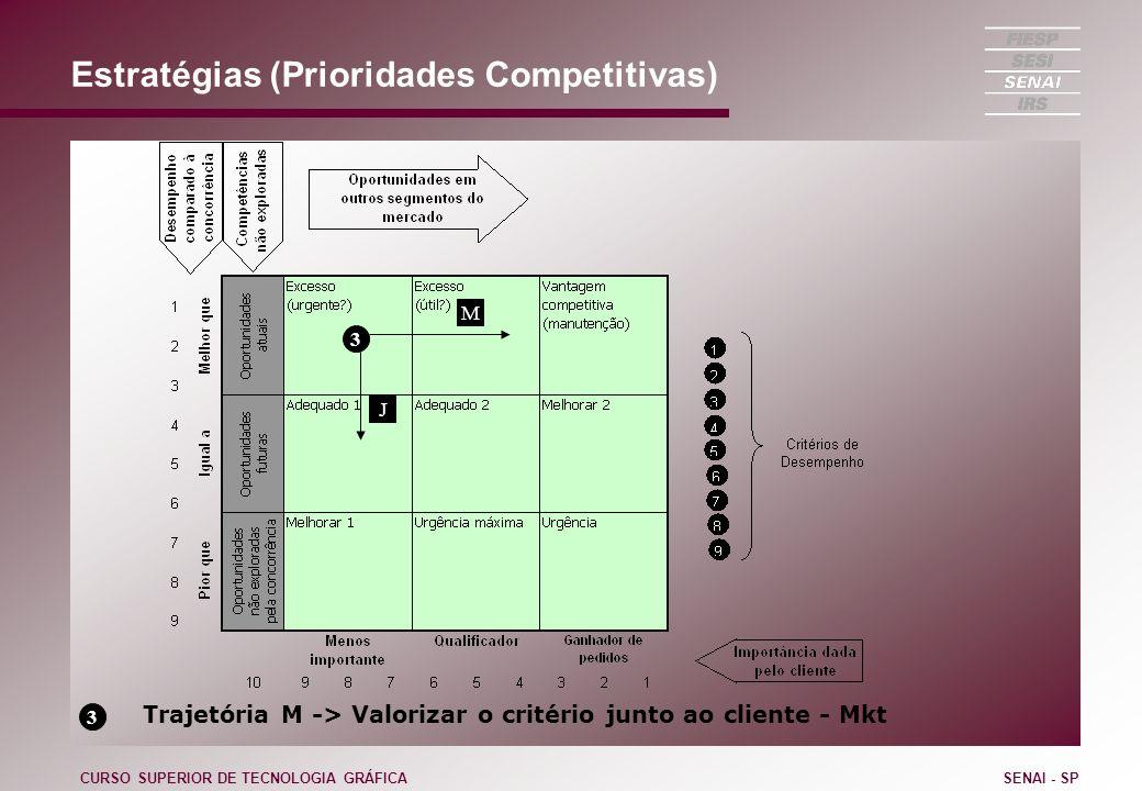 Estratégias (Prioridades Competitivas) CURSO SUPERIOR DE TECNOLOGIA GRÁFICASENAI - SP 3 J 3 Trajetória M -> Valorizar o critério junto ao cliente - Mk