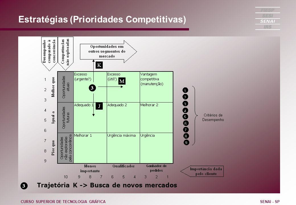 Estratégias (Prioridades Competitivas) CURSO SUPERIOR DE TECNOLOGIA GRÁFICASENAI - SP 3 J 3 Trajetória K -> Busca de novos mercados M K