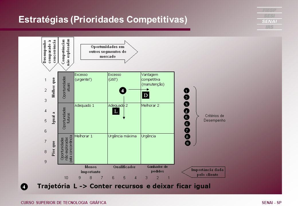 Estratégias (Prioridades Competitivas) CURSO SUPERIOR DE TECNOLOGIA GRÁFICASENAI - SP 4 D 4 Trajetória L -> Conter recursos e deixar ficar igual L