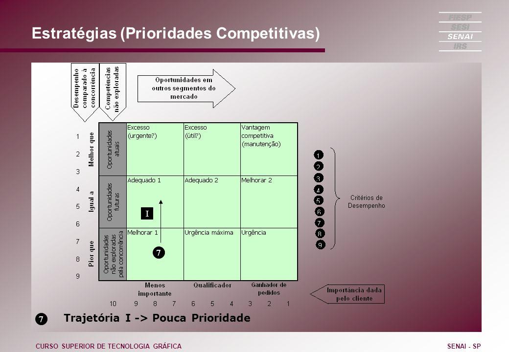 Estratégias (Prioridades Competitivas) CURSO SUPERIOR DE TECNOLOGIA GRÁFICASENAI - SP 7 7 Trajetória I -> Pouca Prioridade I