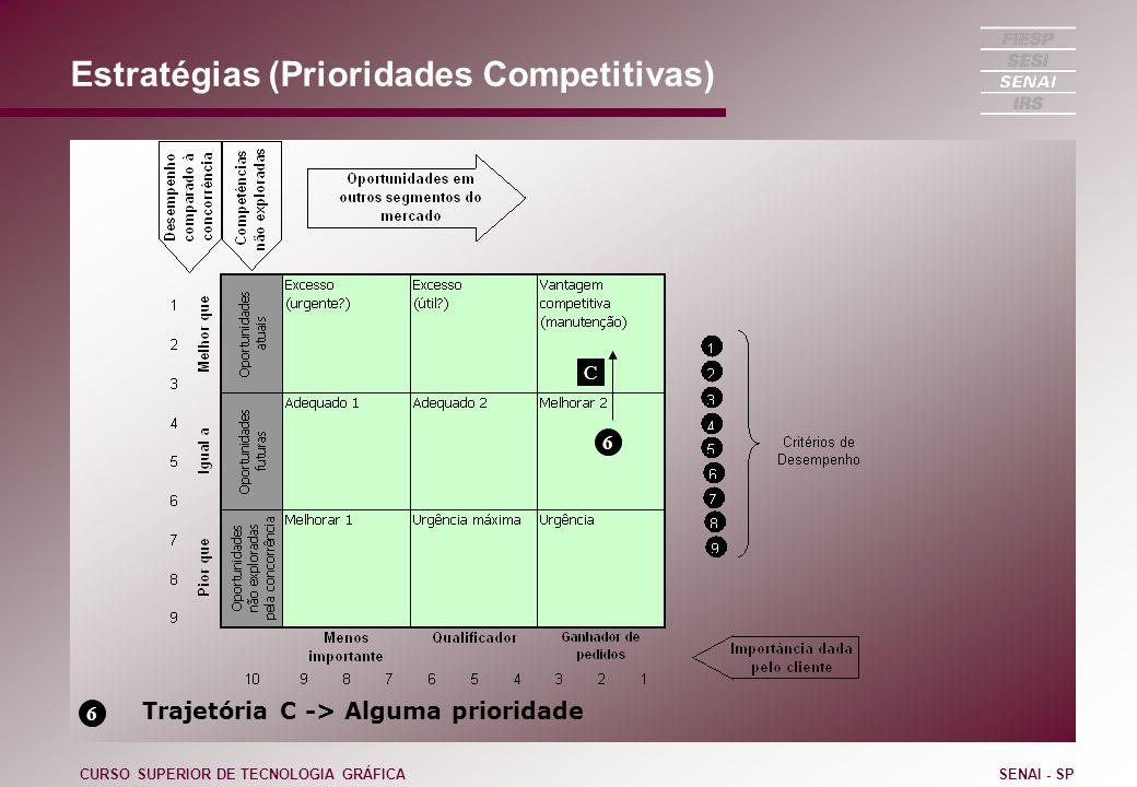 Estratégias (Prioridades Competitivas) CURSO SUPERIOR DE TECNOLOGIA GRÁFICASENAI - SP 6 6 Trajetória C -> Alguma prioridade C
