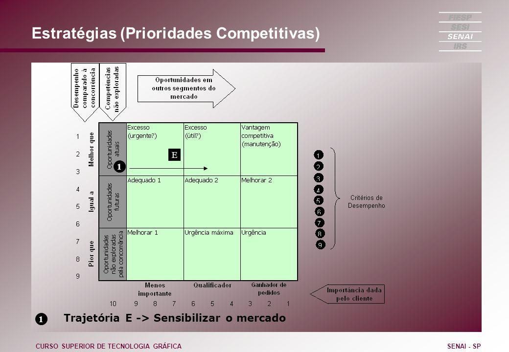 Estratégias (Prioridades Competitivas) CURSO SUPERIOR DE TECNOLOGIA GRÁFICASENAI - SP 1 1 Trajetória E -> Sensibilizar o mercado E