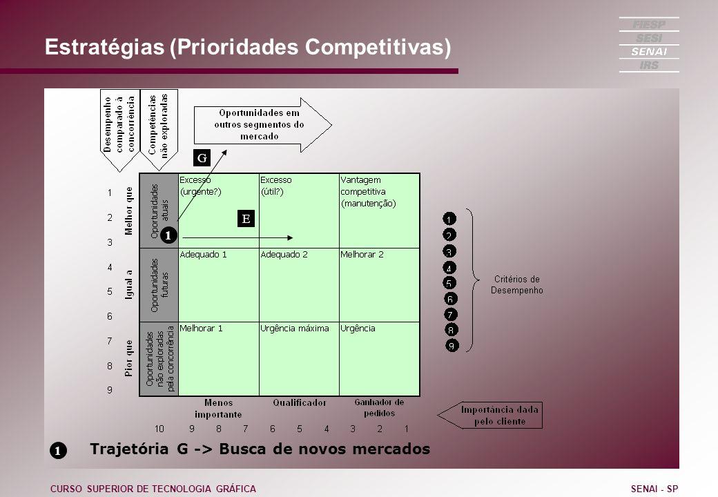 Estratégias (Prioridades Competitivas) CURSO SUPERIOR DE TECNOLOGIA GRÁFICASENAI - SP 1 1 Trajetória G -> Busca de novos mercados E G