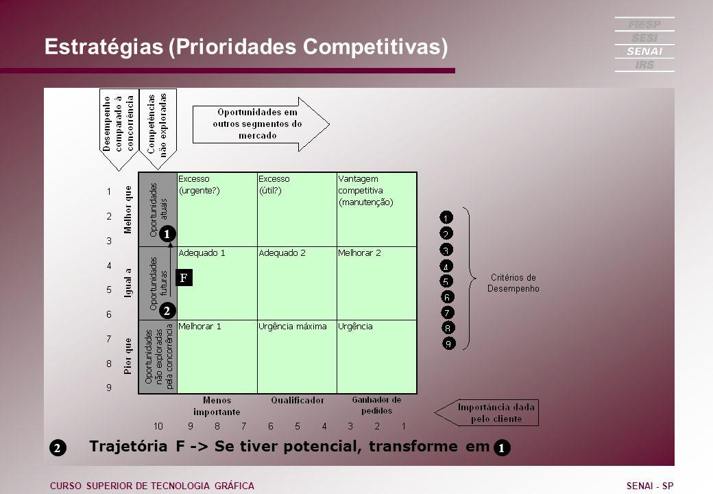 Estratégias (Prioridades Competitivas) CURSO SUPERIOR DE TECNOLOGIA GRÁFICASENAI - SP 1 2 Trajetória F -> Se tiver potencial, transforme em F 2 1