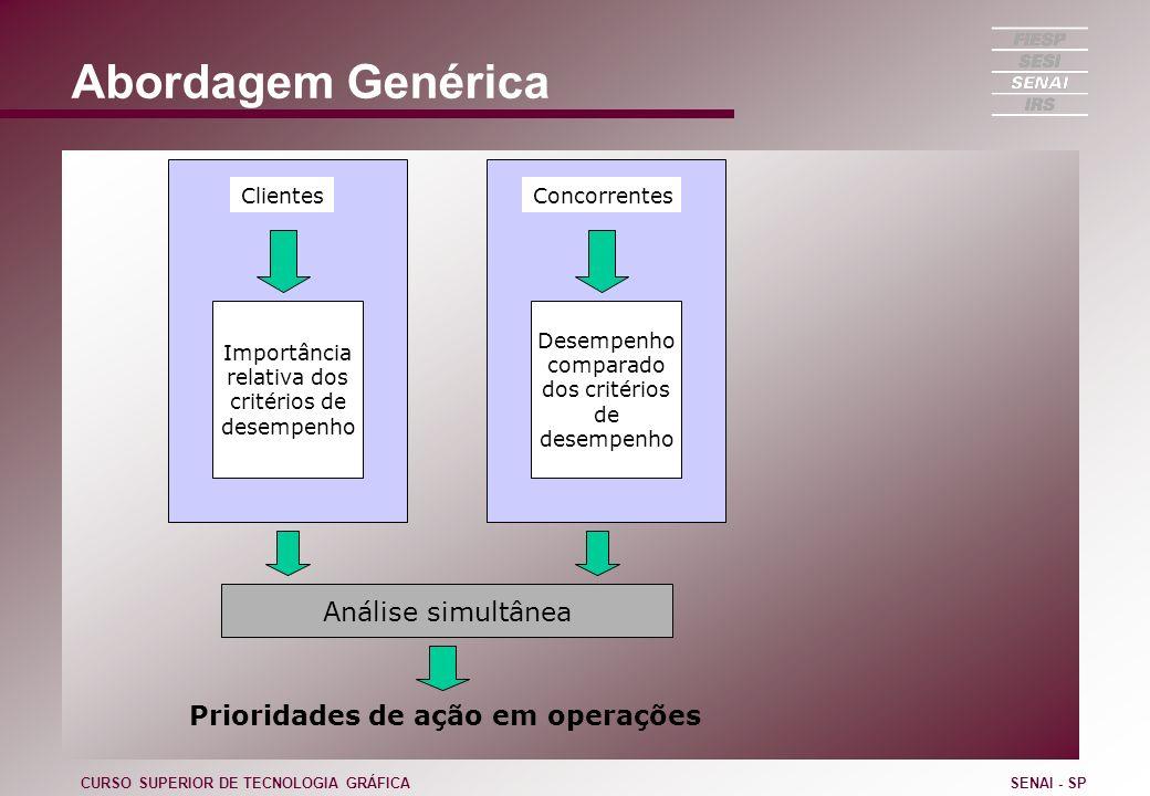Abordagem Genérica CURSO SUPERIOR DE TECNOLOGIA GRÁFICASENAI - SP Clientes Importância relativa dos critérios de desempenho Concorrentes Desempenho co
