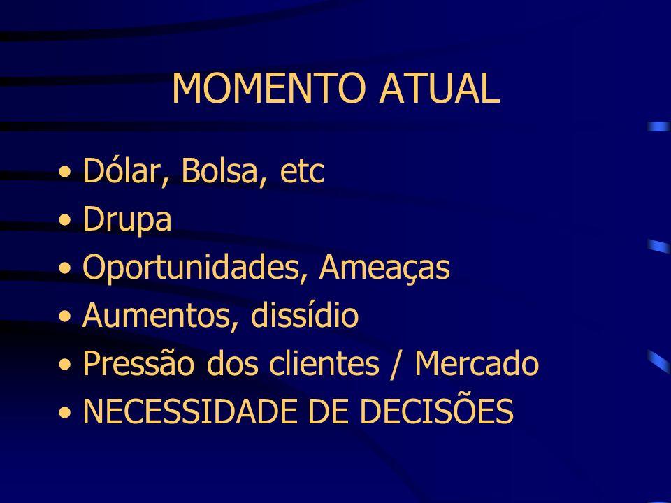 MOMENTO ATUAL Dólar, Bolsa, etc Drupa Oportunidades, Ameaças Aumentos, dissídio Pressão dos clientes / Mercado NECESSIDADE DE DECISÕES
