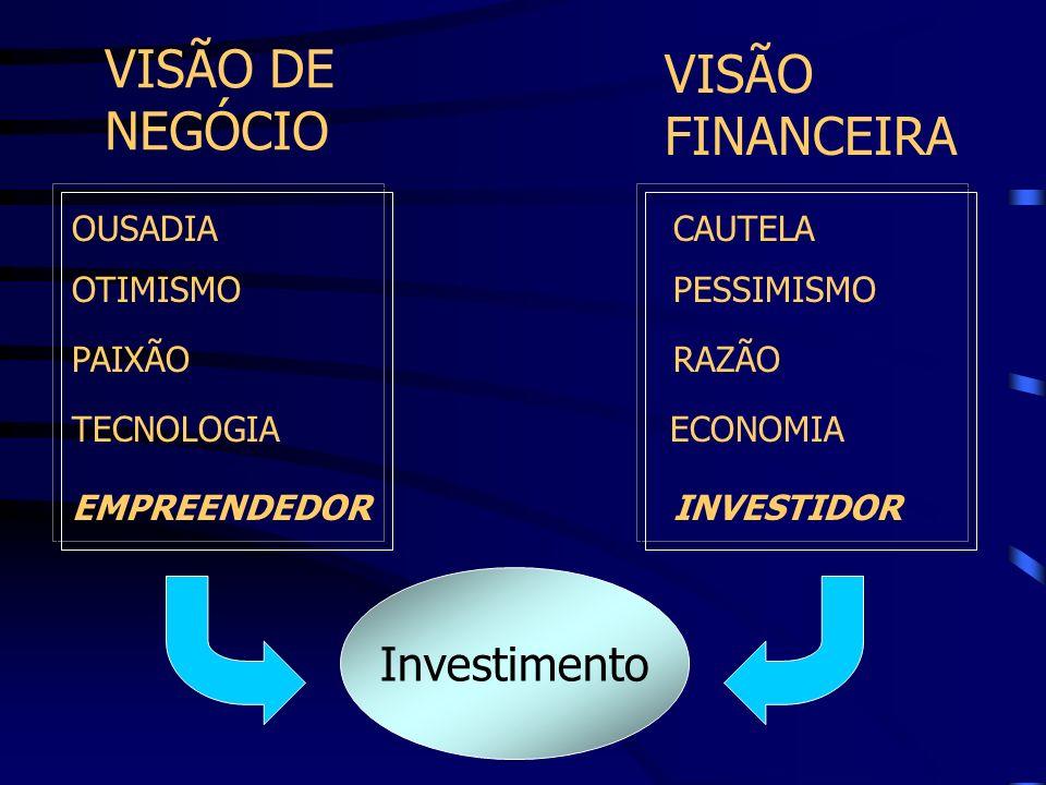 Investimento VISÃO DE NEGÓCIO VISÃO FINANCEIRA OUSADIA OTIMISMO EMPREENDEDOR PAIXÃO TECNOLOGIAECONOMIA RAZÃO INVESTIDOR PESSIMISMO CAUTELA