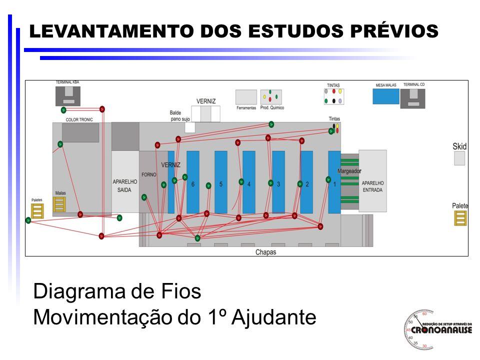 LEVANTAMENTO DOS ESTUDOS PRÉVIOS Diagrama de Fios Movimentação do 1º Ajudante