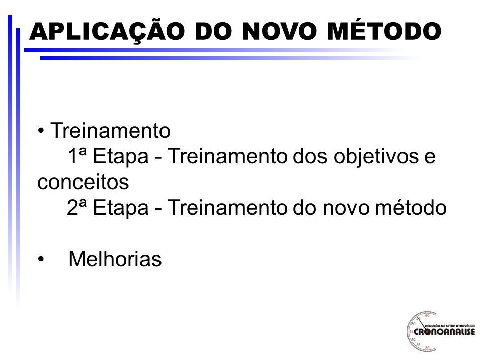APLICAÇÃO DO NOVO MÉTODO Treinamento 1ª Etapa - Treinamento dos objetivos e conceitos 2ª Etapa - Treinamento do novo método Melhorias