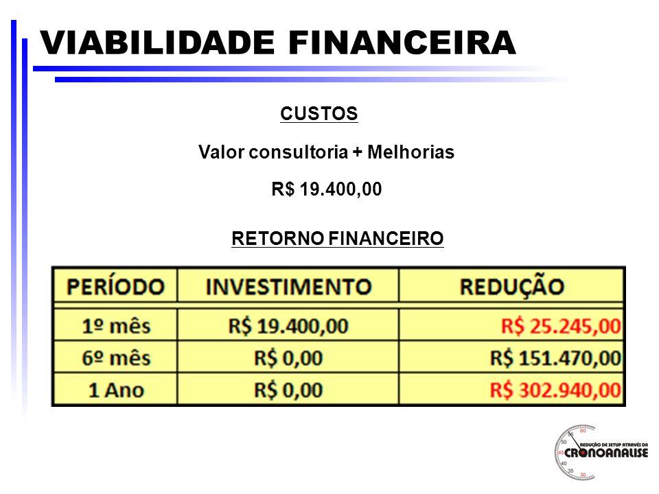 VIABILIDADE FINANCEIRA CUSTOS Valor consultoria + Melhorias R$ 19.400,00 RETORNO FINANCEIRO