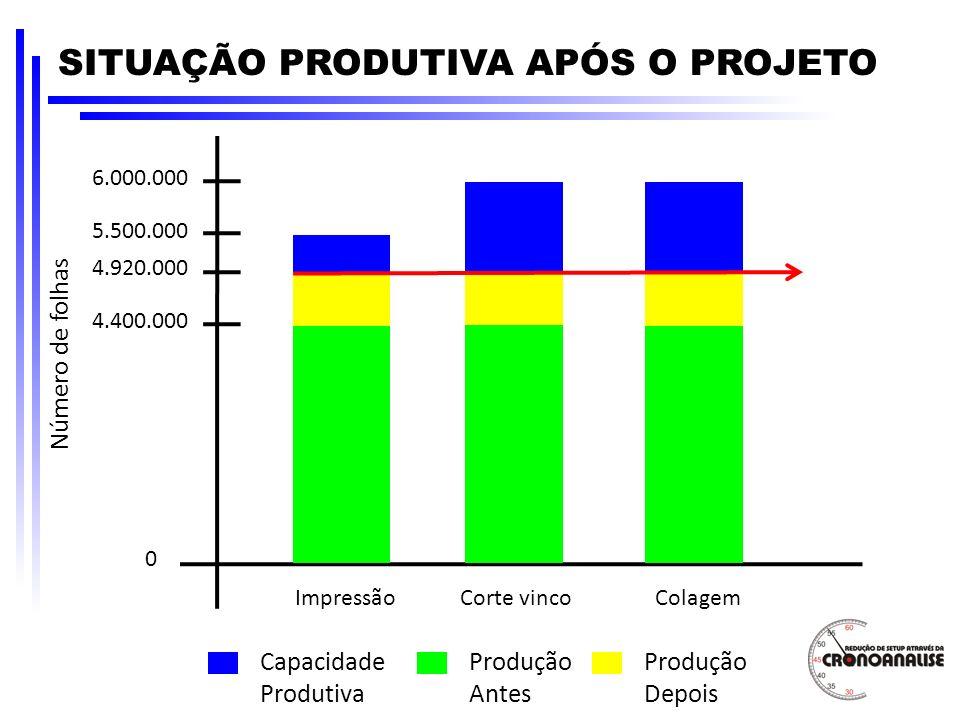 SITUAÇÃO PRODUTIVA APÓS O PROJETO 5.500.000 4.400.000 0 ImpressãoCorte vincoColagem 6.000.000 Número de folhas Capacidade Produtiva Produção Antes 4.9