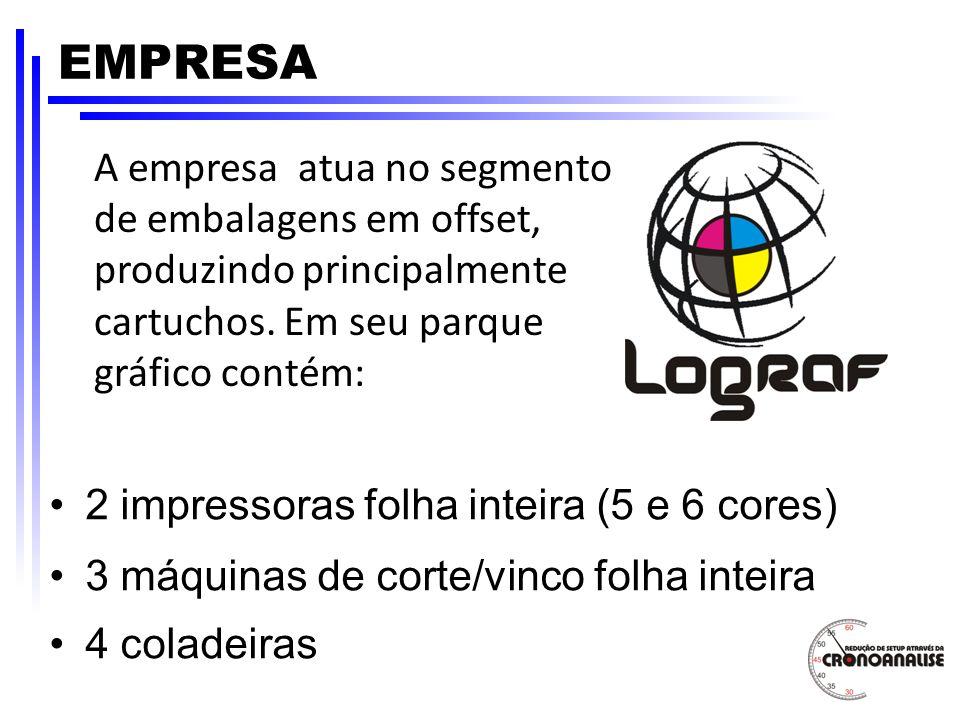 EMPRESA A empresa atua no segmento de embalagens em offset, produzindo principalmente cartuchos. Em seu parque gráfico contém: 2 impressoras folha int