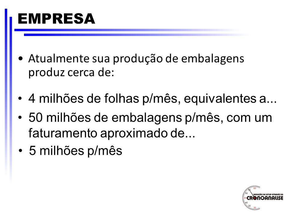 EMPRESA Atualmente sua produção de embalagens produz cerca de: 4 milhões de folhas p/mês, equivalentes a... 50 milhões de embalagens p/mês, com um fat