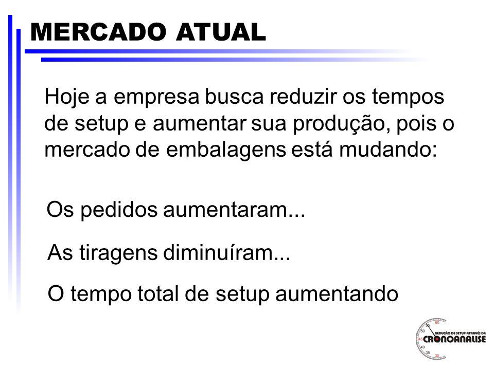MERCADO ATUAL Hoje a empresa busca reduzir os tempos de setup e aumentar sua produção, pois o mercado de embalagens está mudando: Os pedidos aumentara